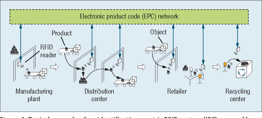 Figure 1 from Code-Centric RFID System Based on Software Agent