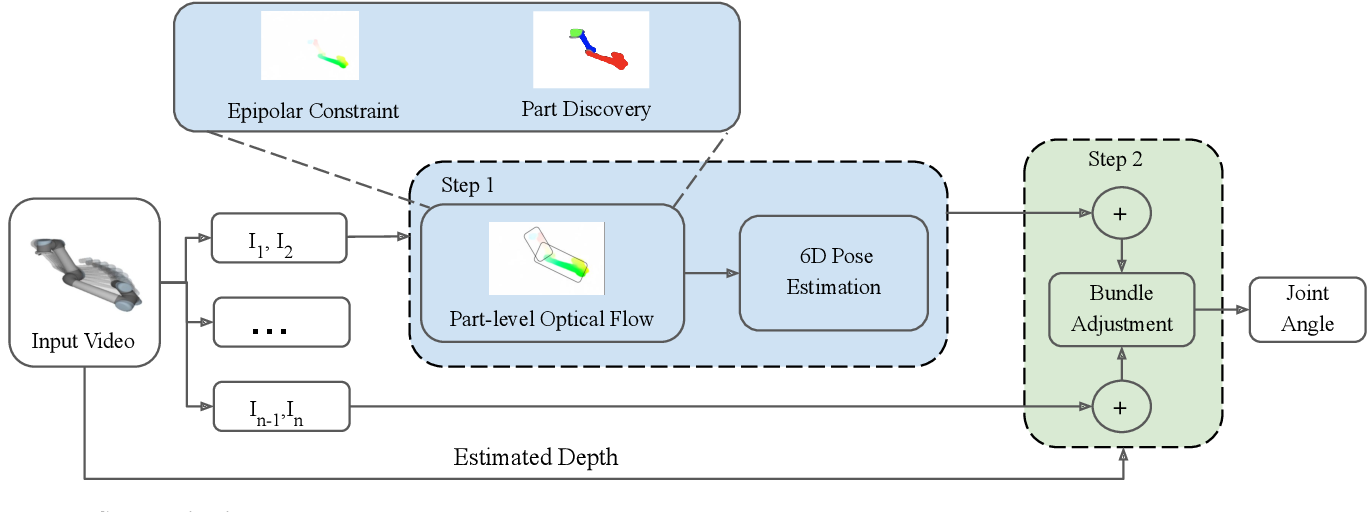 Figure 3 for Nothing But Geometric Constraints: A Model-Free Method for Articulated Object Pose Estimation