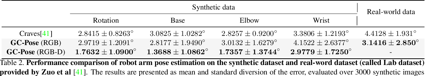 Figure 4 for Nothing But Geometric Constraints: A Model-Free Method for Articulated Object Pose Estimation