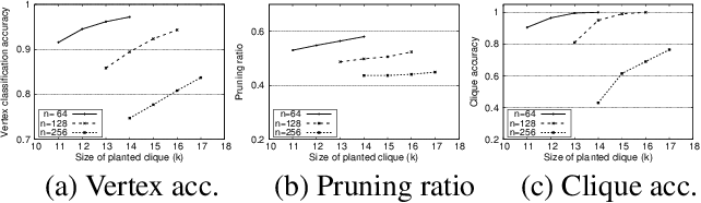 Figure 2 for Fine-grained Search Space Classification for Hard Enumeration Variants of Subset Problems
