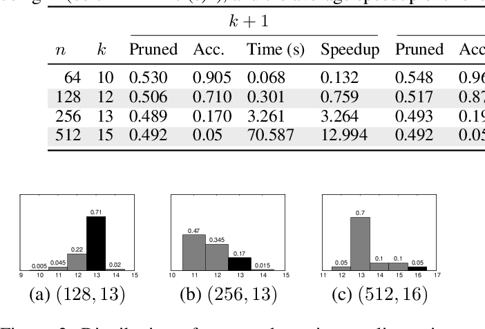 Figure 3 for Fine-grained Search Space Classification for Hard Enumeration Variants of Subset Problems