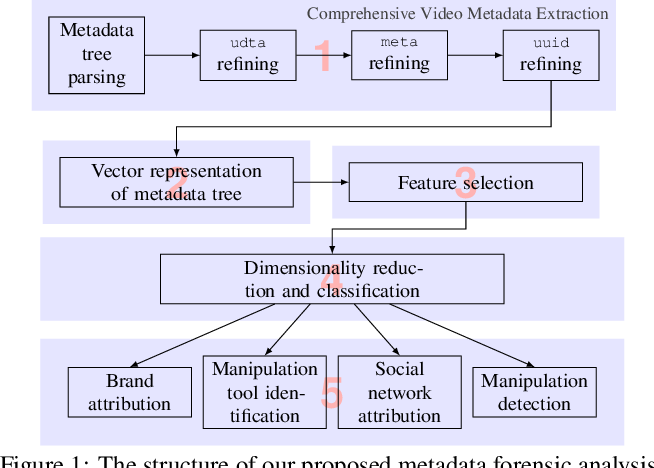 Figure 1 for Forensic Analysis of Video Files Using Metadata