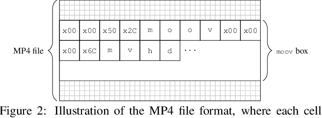 Figure 3 for Forensic Analysis of Video Files Using Metadata