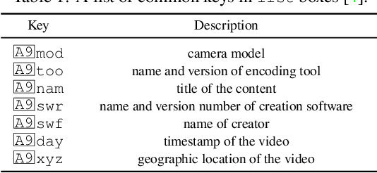 Figure 2 for Forensic Analysis of Video Files Using Metadata