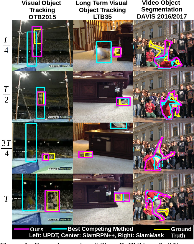 Figure 1 for Siam R-CNN: Visual Tracking by Re-Detection