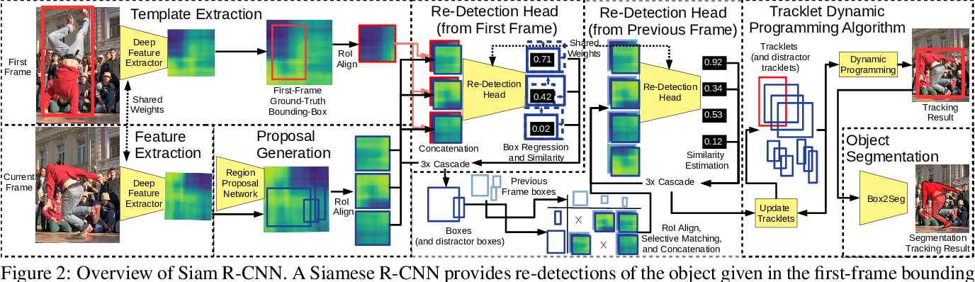 Figure 3 for Siam R-CNN: Visual Tracking by Re-Detection