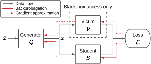 Figure 1 for Data-Free Model Extraction