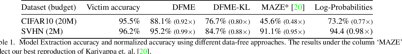 Figure 2 for Data-Free Model Extraction