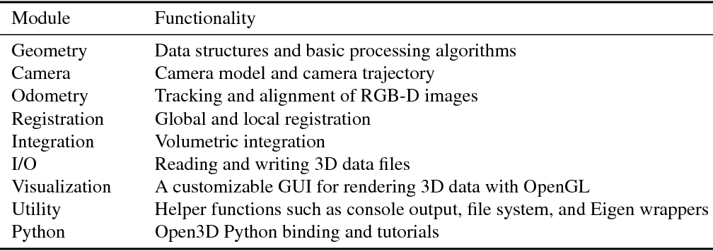 Table 1 from Open3D: A Modern Library for 3D Data Processing