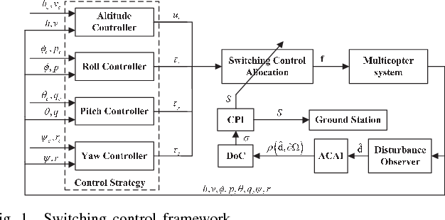 Figure 1 for A Control Performance Index for Multicopters Under Off-nominal Conditions