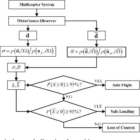 Figure 2 for A Control Performance Index for Multicopters Under Off-nominal Conditions