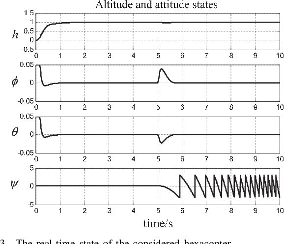 Figure 3 for A Control Performance Index for Multicopters Under Off-nominal Conditions