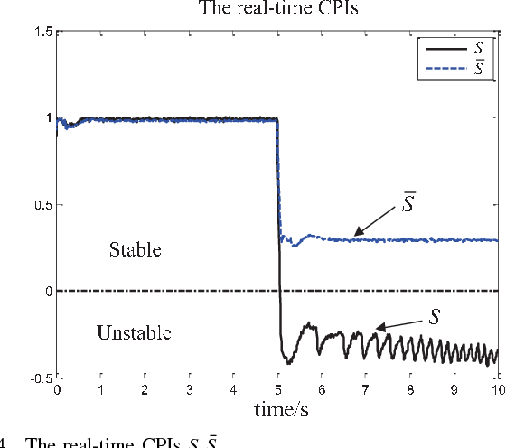Figure 4 for A Control Performance Index for Multicopters Under Off-nominal Conditions
