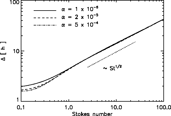 Fig. 10. The width of the azimuthal gas velocity distribution in units of the dust scale height h as a function of Stokes number St for 3 different turbulence parameters α. The dotted line indicates the ∼ St1/2 dependency of the Ekman layer.