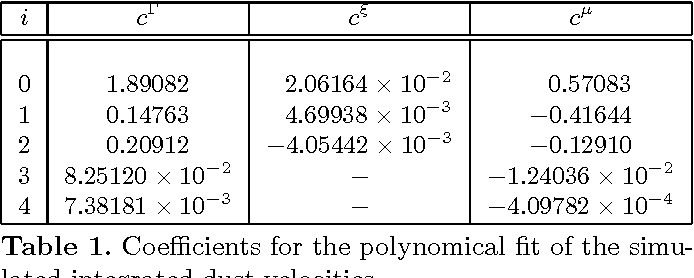 Table 1. Coefficients for the polynomical fit of the simulated integrated dust velocities.