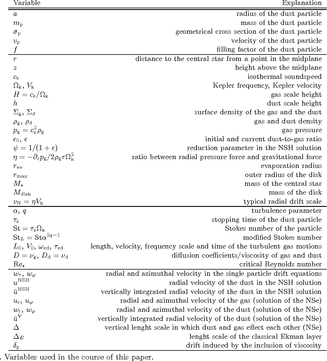 Table B.1. Variables used in the course of this paper.