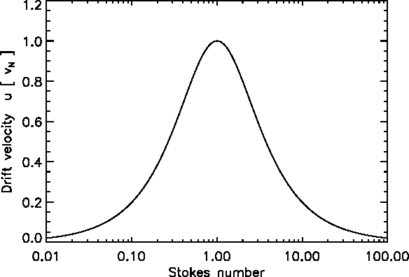 Fig. 3. The radial drift velocity of individual particles wr in units of vN as a function of Stokes number.