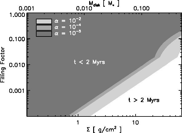 Fig. 8. The dust particle filling factor that provides time scales larger than 2 Myrs as a function of disk mass for different turbulence parameters at r = 100 AU in the disk. In this calculation collective effects of dust and gas are taken into account.