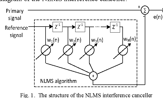 Fig. 1. The structure of the NLMS interference canceller