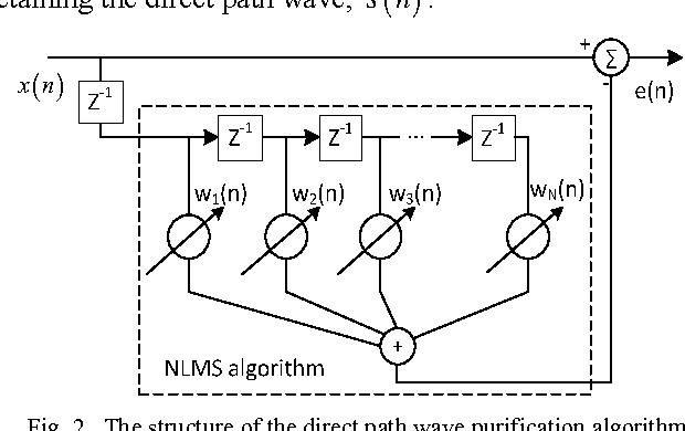 Fig. 2. The structure of the direct path wave purification algorithm