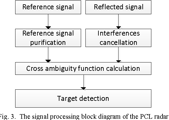 Fig. 3. The signal processing block diagram of the PCL radar