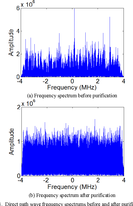 Fig. 4. Direct path wave frequency spectrums before and after purification