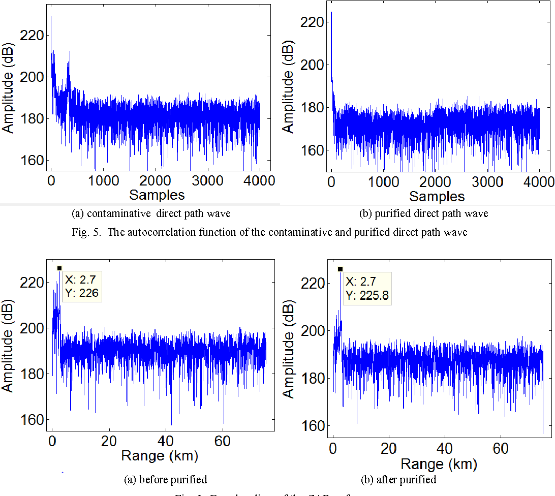 Fig. 5. The autocorrelation function of the contaminative and purified direct path wave