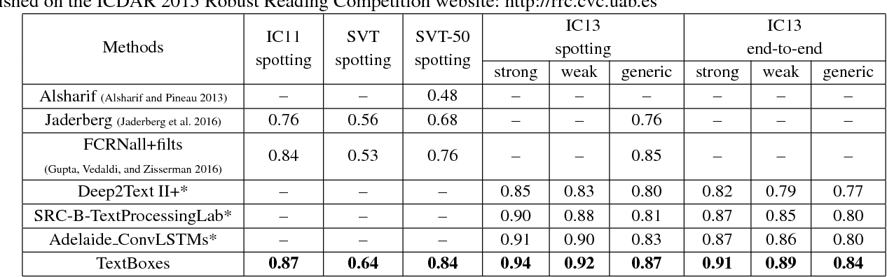 Figure 4 for TextBoxes: A Fast Text Detector with a Single Deep Neural Network