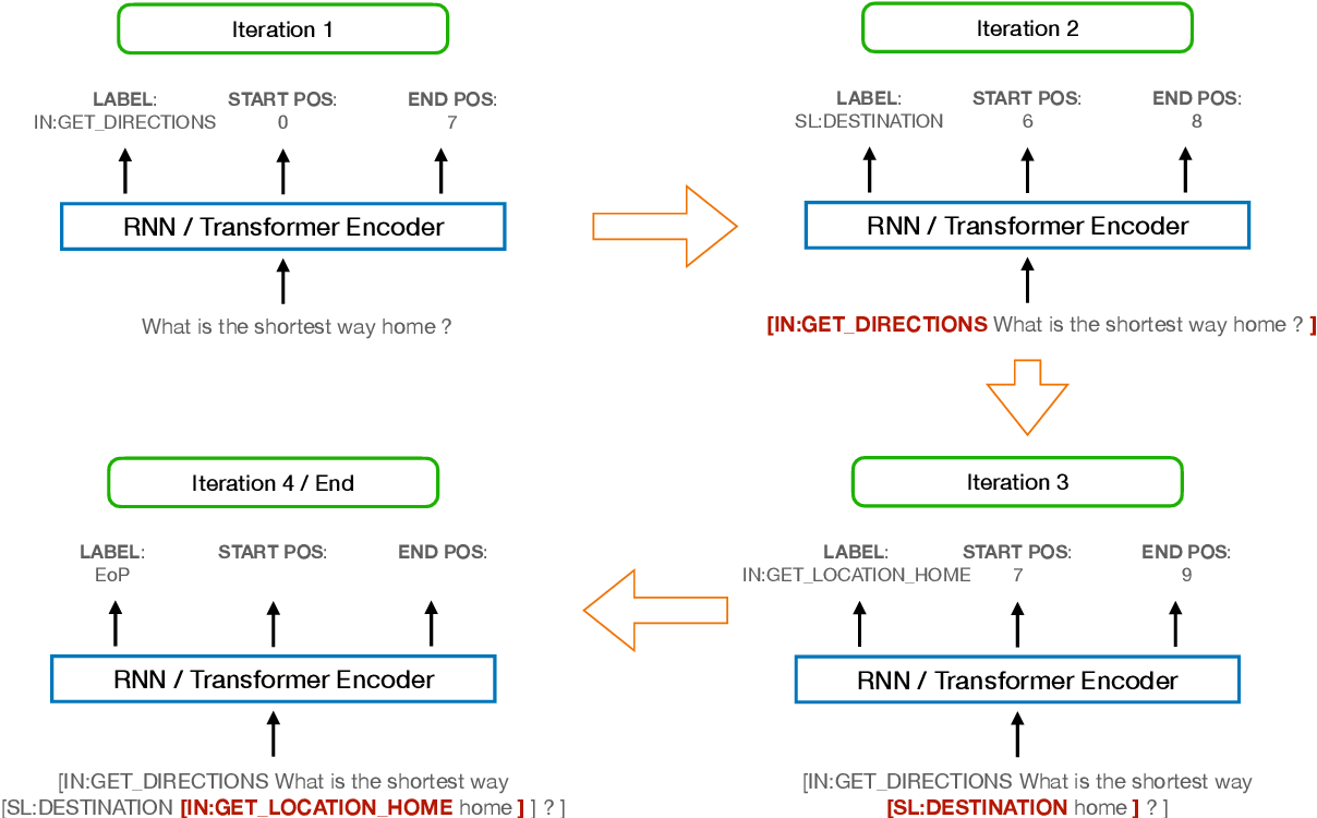 Figure 1 for Semantic Parsing in Task-Oriented Dialog with Recursive Insertion-based Encoder