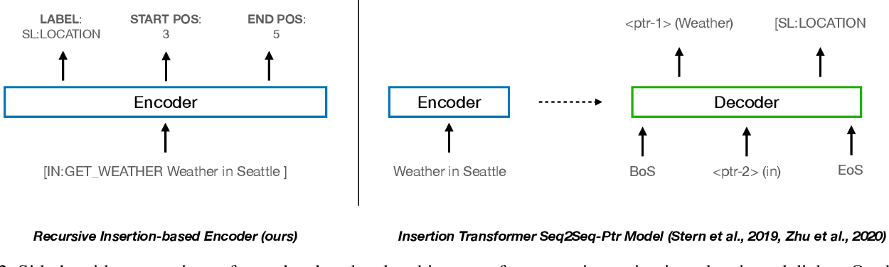 Figure 3 for Semantic Parsing in Task-Oriented Dialog with Recursive Insertion-based Encoder