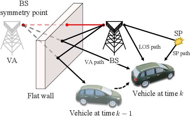 Figure 1 for Dirichlet process approach for radio-based simultaneous localization and mapping