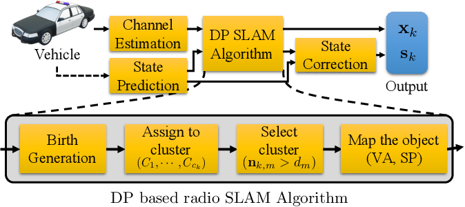 Figure 2 for Dirichlet process approach for radio-based simultaneous localization and mapping