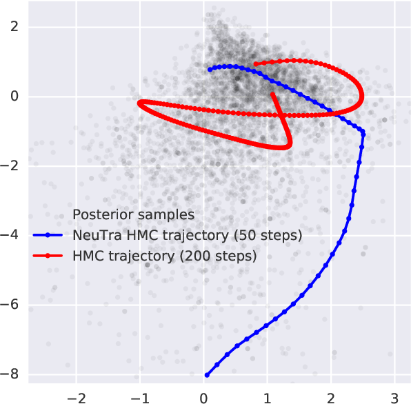 Figure 1 for NeuTra-lizing Bad Geometry in Hamiltonian Monte Carlo Using Neural Transport