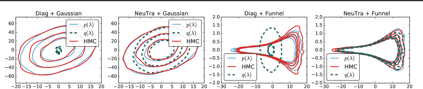 Figure 3 for NeuTra-lizing Bad Geometry in Hamiltonian Monte Carlo Using Neural Transport