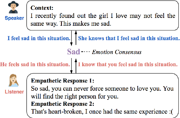 Figure 1 for Constructing Emotion Consensus and Utilizing Unpaired Data for Empathetic Dialogue Generation