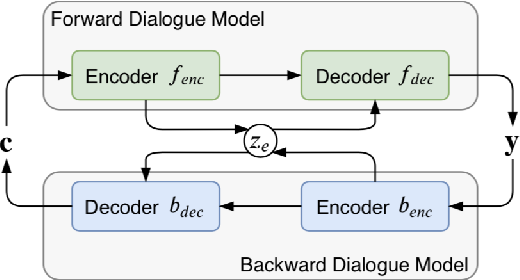 Figure 3 for Constructing Emotion Consensus and Utilizing Unpaired Data for Empathetic Dialogue Generation