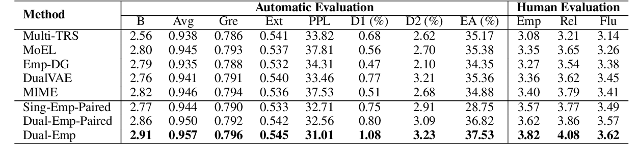 Figure 2 for Constructing Emotion Consensus and Utilizing Unpaired Data for Empathetic Dialogue Generation
