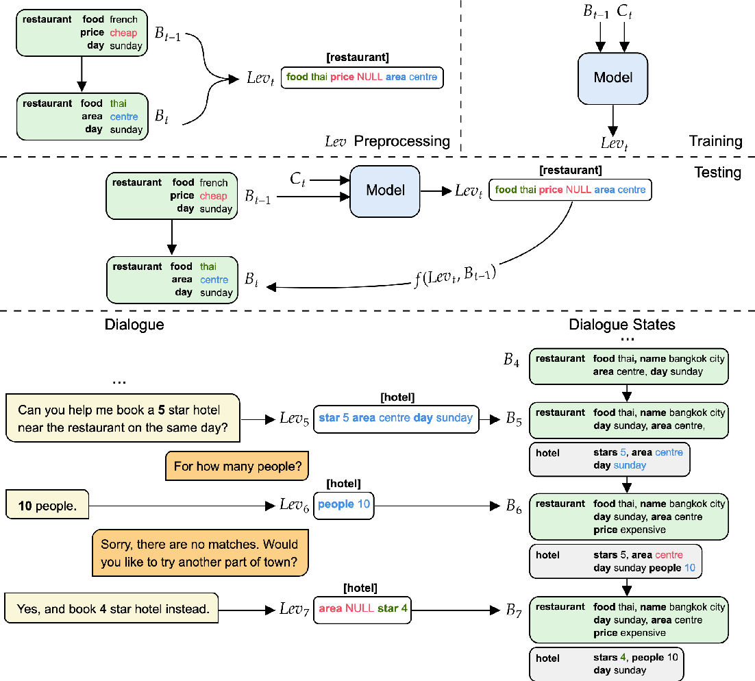 Figure 1 for MinTL: Minimalist Transfer Learning for Task-Oriented Dialogue Systems