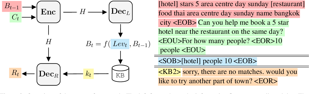 Figure 3 for MinTL: Minimalist Transfer Learning for Task-Oriented Dialogue Systems