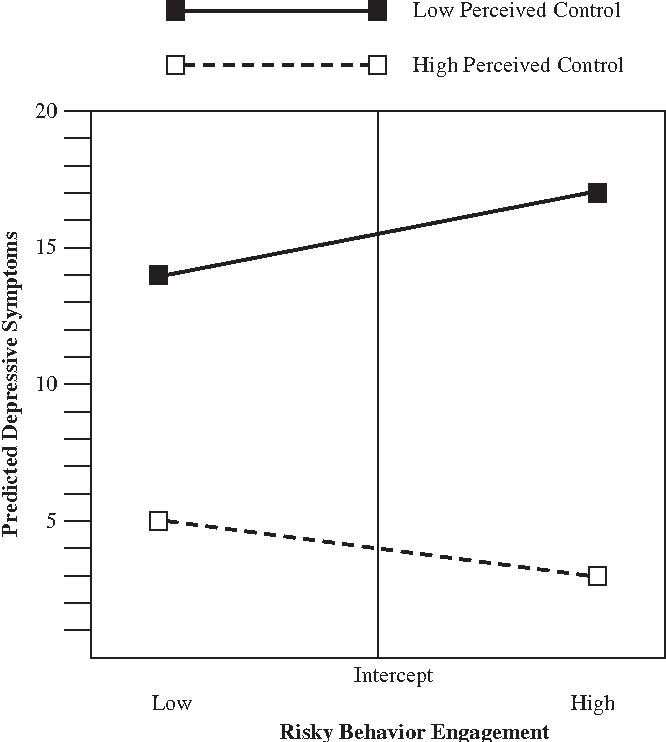FIGURE 1 Predicted depressive symptoms scores as a function of perceived control and risky behavior engagement.