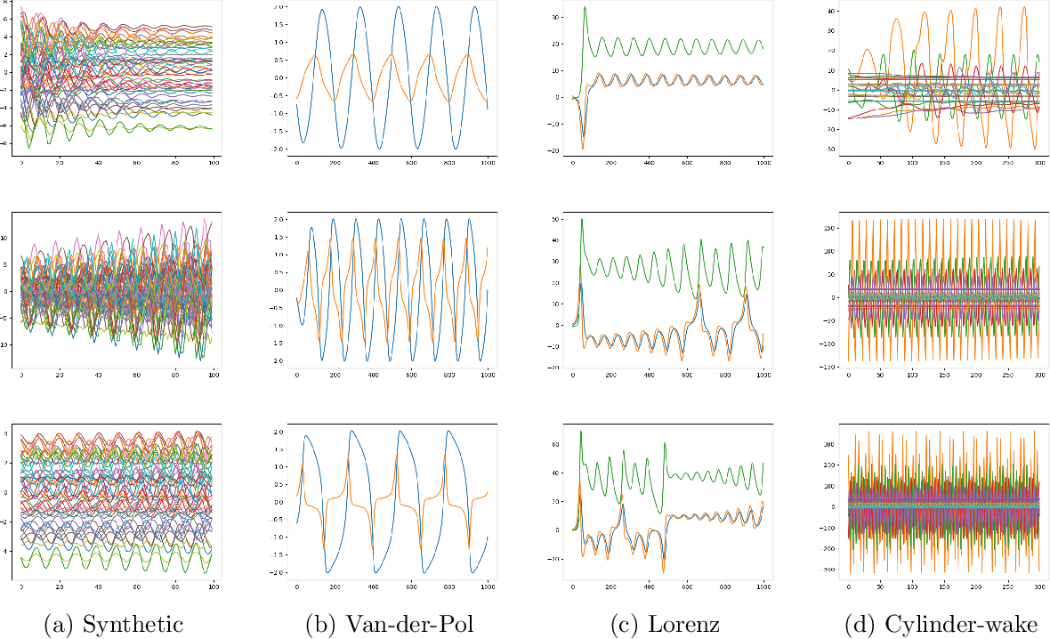 Figure 4 for Meta-Learning for Koopman Spectral Analysis with Short Time-series