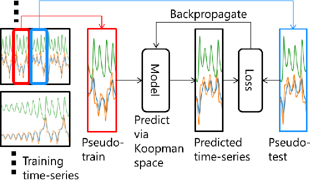 Figure 1 for Meta-Learning for Koopman Spectral Analysis with Short Time-series