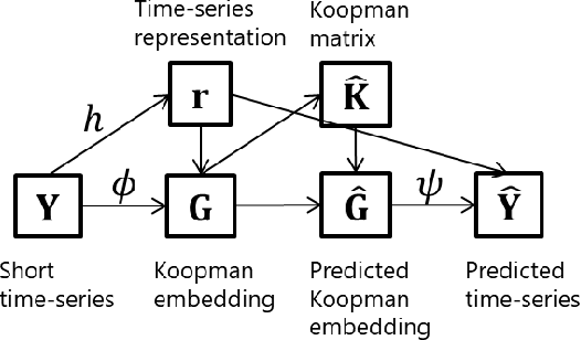 Figure 2 for Meta-Learning for Koopman Spectral Analysis with Short Time-series