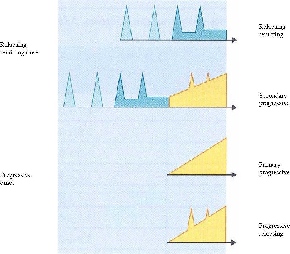 Figure 2 from Environmental risk factors for multiple