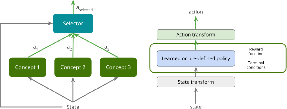 Figure 1 for Deep Reinforcement Learning for Dexterous Manipulation with Concept Networks