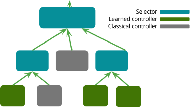 Figure 3 for Deep Reinforcement Learning for Dexterous Manipulation with Concept Networks