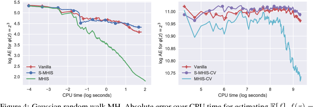 Figure 4 for Markov Chain Importance Sampling - a highly efficient estimator for MCMC