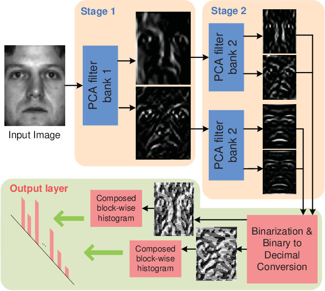 Figure 1 for PCANet: A Simple Deep Learning Baseline for Image Classification?
