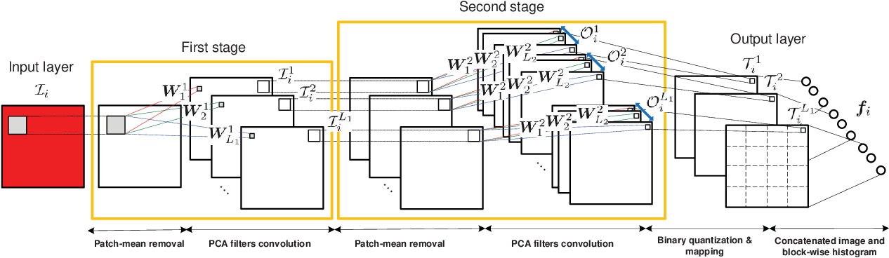 Figure 2 for PCANet: A Simple Deep Learning Baseline for Image Classification?