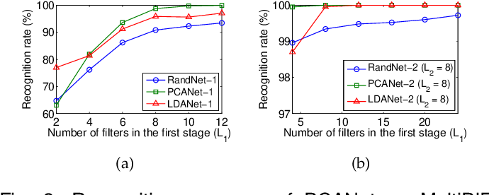 Figure 4 for PCANet: A Simple Deep Learning Baseline for Image Classification?